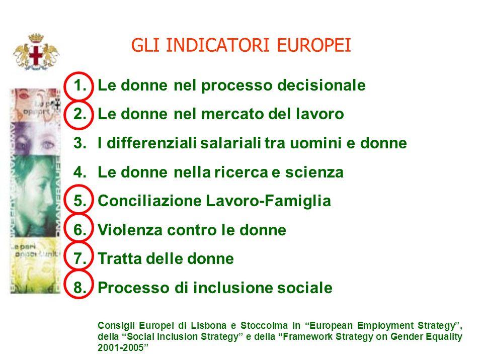 GLI INDICATORI EUROPEI 1.Le donne nel processo decisionale 2.Le donne nel mercato del lavoro 3.I differenziali salariali tra uomini e donne 4.Le donne