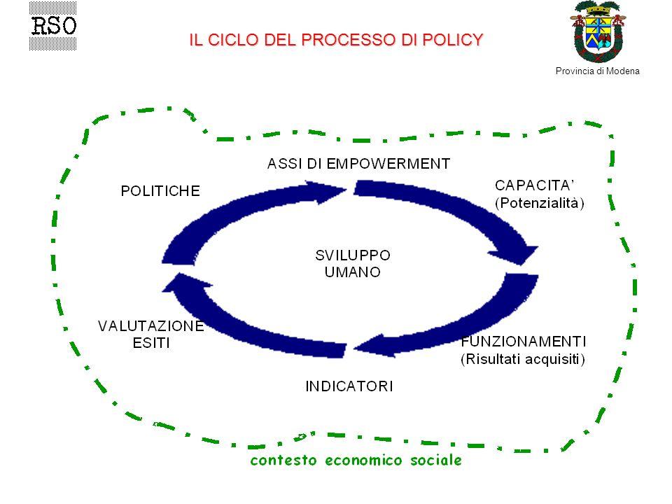 Provincia di Modena IL CICLO DEL PROCESSO DI POLICY