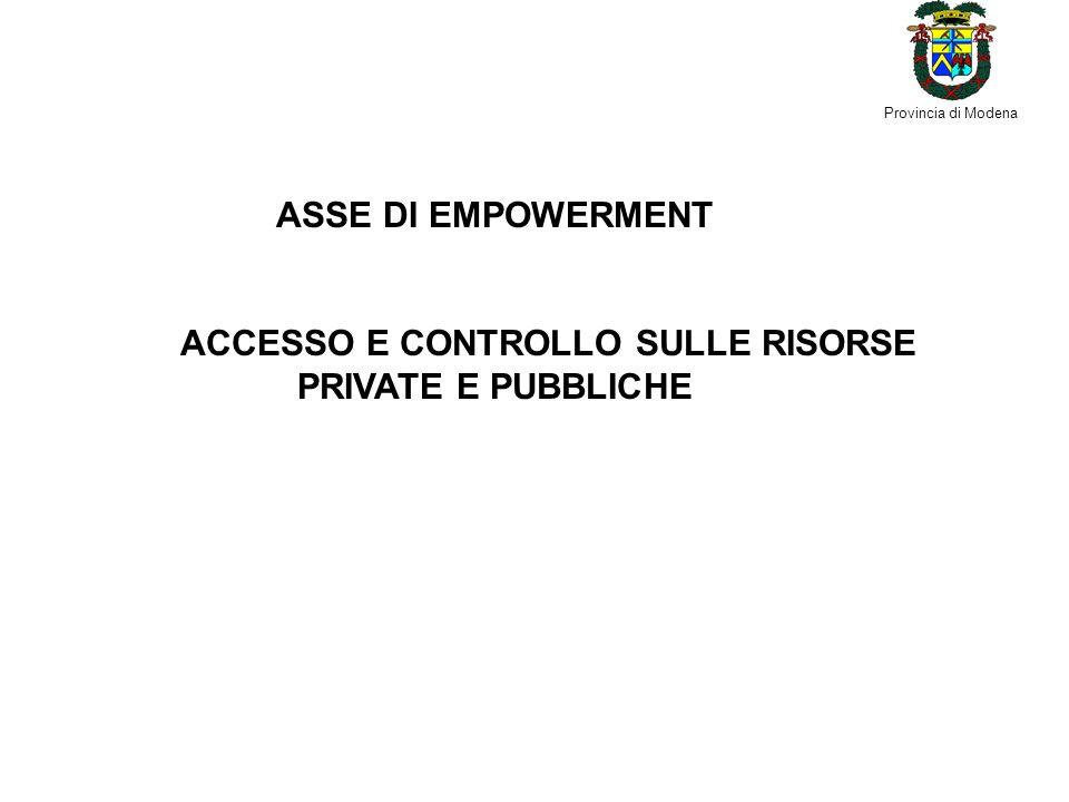 Provincia di Modena ASSE DI EMPOWERMENT ACCESSO E CONTROLLO SULLE RISORSE PRIVATE E PUBBLICHE