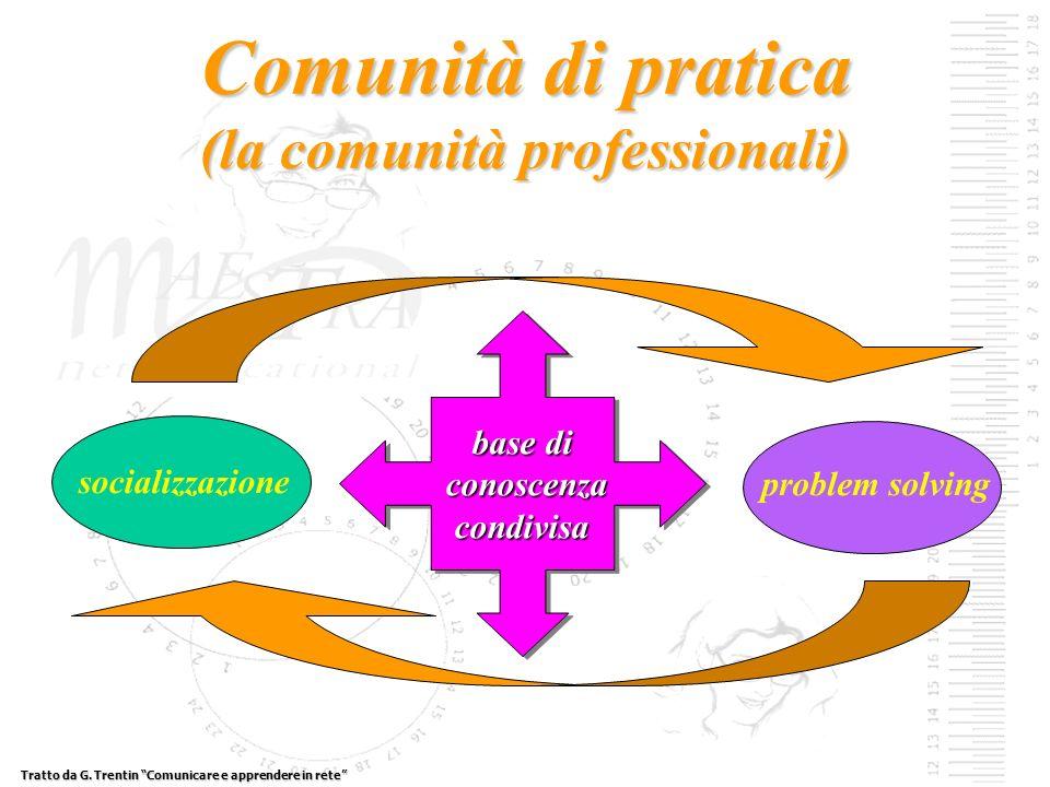 Comunità di pratica (la comunità professionali) socializzazione problem solving base di conoscenza conoscenzacondivisa base di conoscenza conoscenzacondivisa Tratto da G.