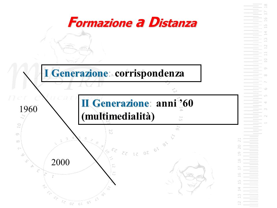I Generazione I Generazione: corrispondenza II Generazione II Generazione: anni 60 (multimedialità) 1960 2000 F ormazione a D istanza