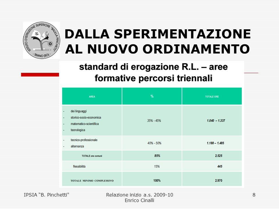 IPSIA B. Pinchetti Relazione inizio a.s.