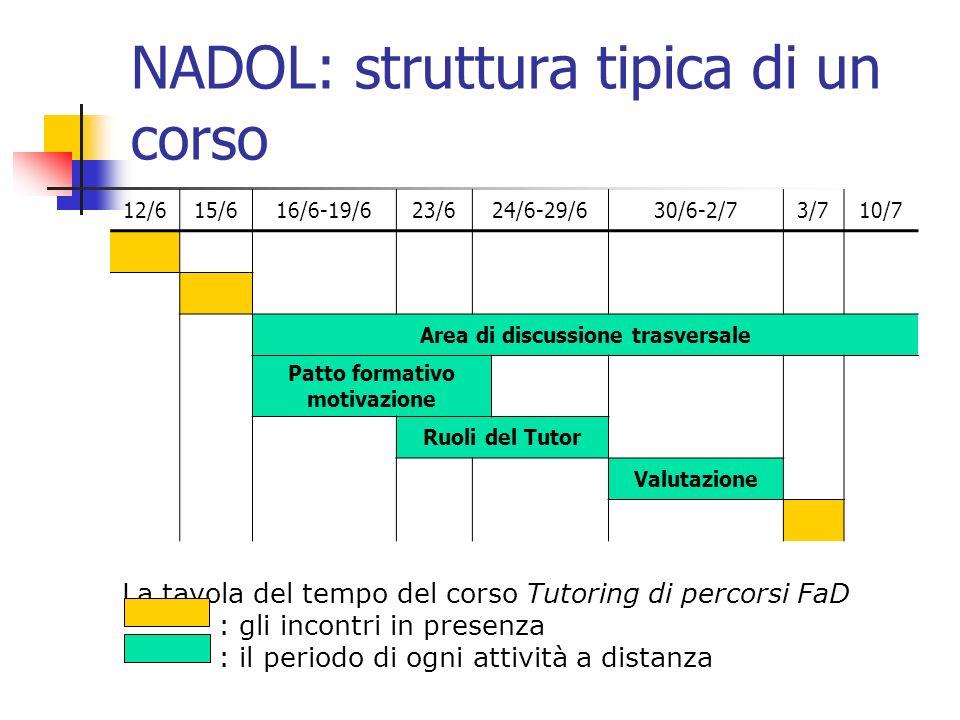 NADOL: struttura tipica di un corso 12/615/616/6-19/623/624/6-29/630/6-2/73/710/7 Area di discussione trasversale Patto formativo motivazione Ruoli del Tutor Valutazione La tavola del tempo del corso Tutoring di percorsi FaD : gli incontri in presenza : il periodo di ogni attività a distanza