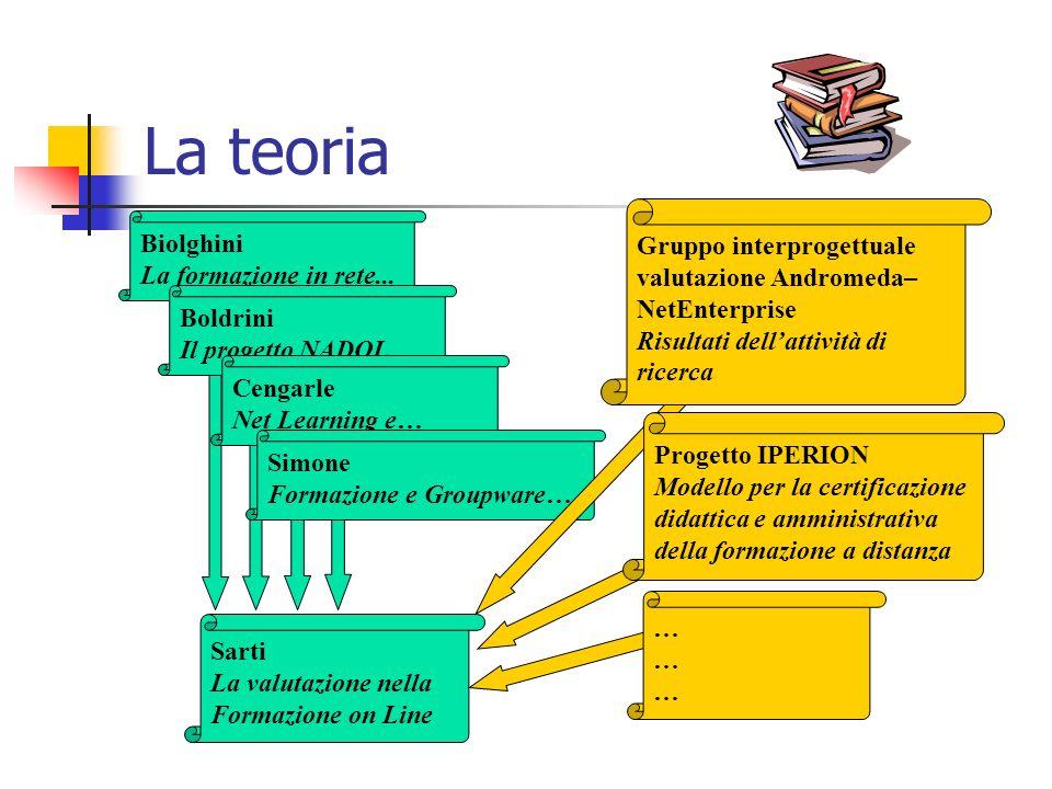 La teoria Sarti La valutazione nella Formazione on Line Biolghini La formazione in rete...