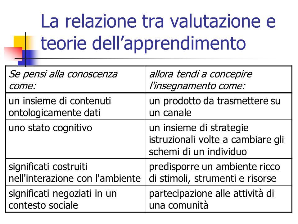 Che cosa valutare [1/3] Apprendimento collaborativo: l acquisizione da parte degli individui di conoscenze, abilità o atteggiamenti risultati di un interazione di gruppo (Kaye 1992) (Vygotsky 1978).