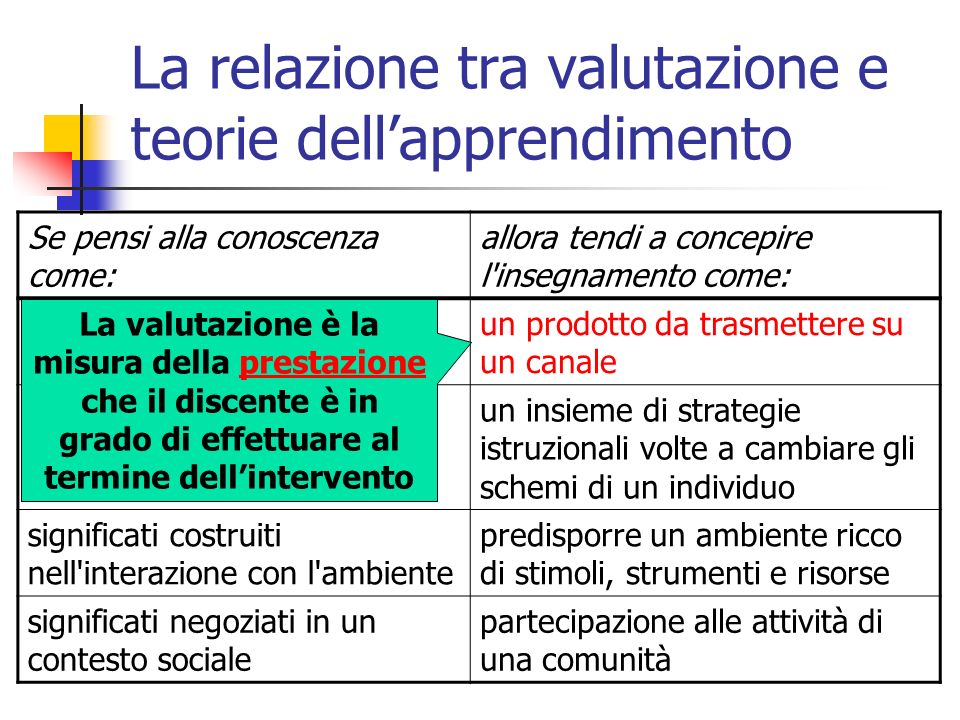 Che cosa valutare [2/3] l apprendimento individuale l interazione, valutata relativamente al contesto in cui avviene e sulla base di scopi predefiniti i contenuti del corso, in parte dati e in parte costruiti dai partecipanti.