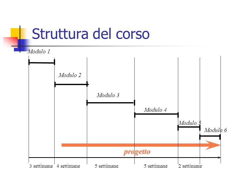 Modulo 1 Modulo 2 Modulo 3 Modulo 4 progetto 3 settimane4 settimane5 settimane 2 settimane Modulo 5 Modulo 6 Struttura del corso
