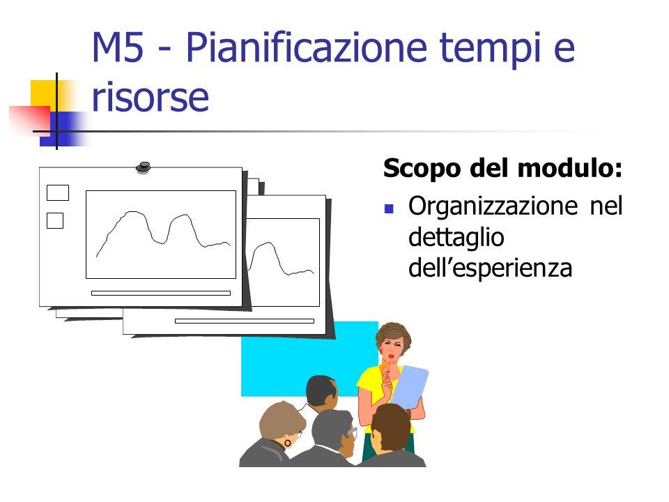 M5 - Pianificazione tempi e risorse Scopo del modulo: Organizzazione nel dettaglio dellesperienza