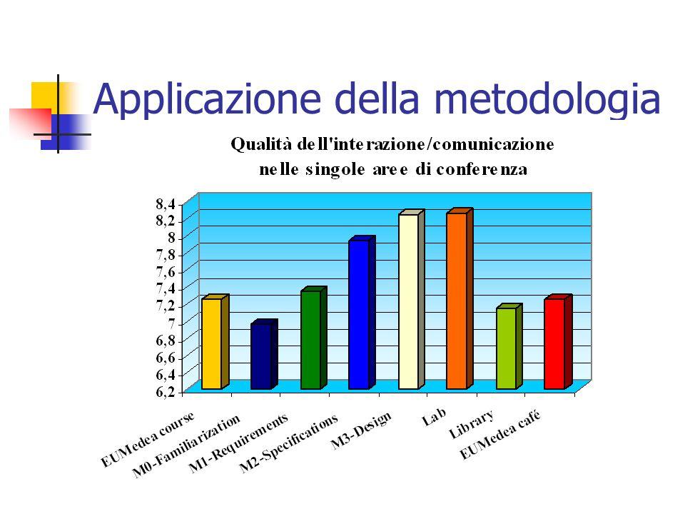 Applicazione della metodologia
