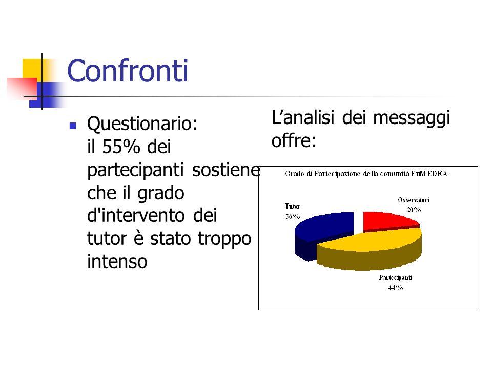 Questionario: il 55% dei partecipanti sostiene che il grado d intervento dei tutor è stato troppo intenso Lanalisi dei messaggi offre: