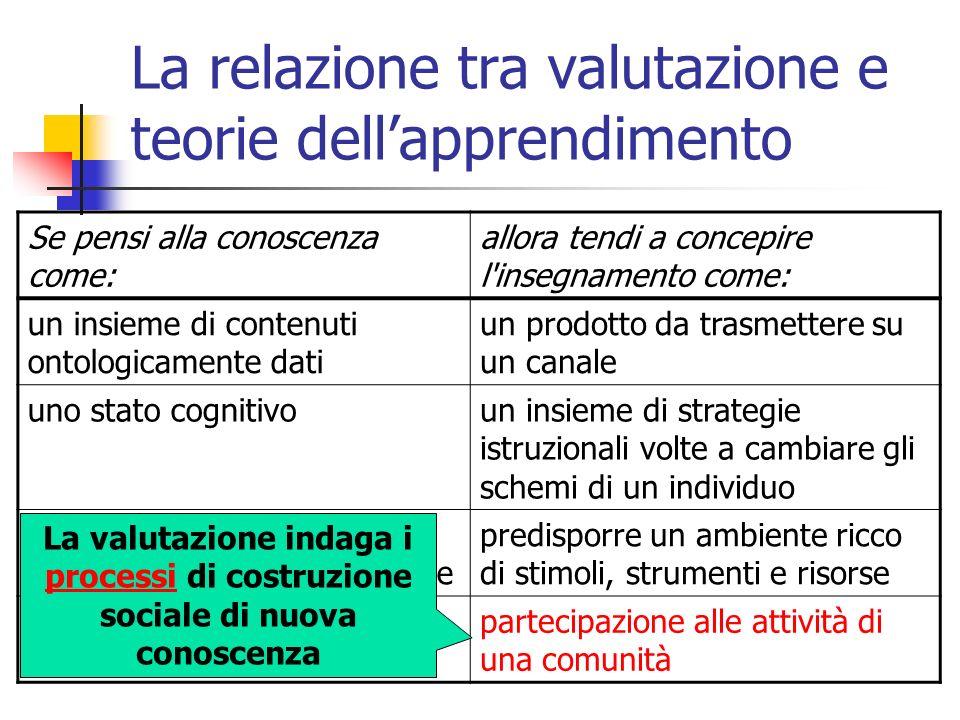 Che cosa valutare il processo (cioè l efficienza) per rilevare il rapporto costi/benefici, valutando la struttura, le risorse, lorganizzazione, ecc.; gli obiettivi (cioè l efficacia), allo scopo di indicare se lazione formativa sviluppata ha raggiunto o no gli obiettivi cognitivi prefissati; il soddisfacimento (cioè la rilevanza), rappresentativo della pertinenza tra la struttura e gli scopi, tra efficacia ed efficienza.