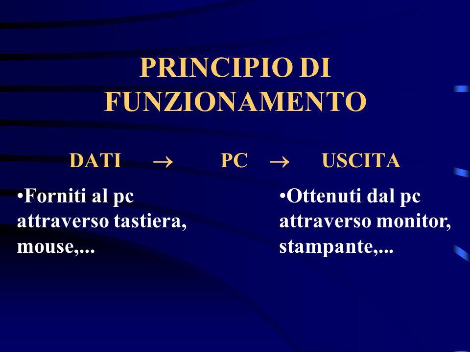 PRINCIPIO DI FUNZIONAMENTO DATI PC USCITA Forniti al pc attraverso tastiera, mouse,...