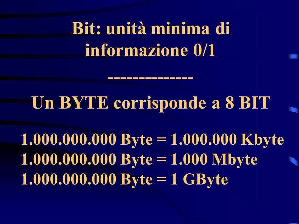 Bit: unità minima di informazione 0/1 -------------- Un BYTE corrisponde a 8 BIT 1.000.000.000 Byte = 1.000.000 Kbyte 1.000.000.000 Byte = 1.000 Mbyte