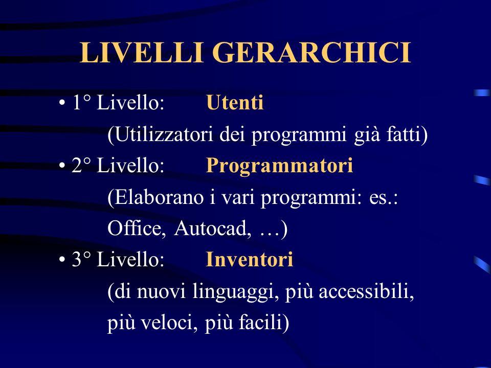 LIVELLI GERARCHICI 1° Livello:Utenti (Utilizzatori dei programmi già fatti) 2° Livello:Programmatori (Elaborano i vari programmi: es.: Office, Autocad, …) 3° Livello:Inventori (di nuovi linguaggi, più accessibili, più veloci, più facili)