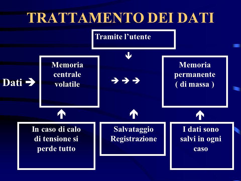 TRATTAMENTO DEI DATI Dati Memoria centrale volatile Memoria permanente ( di massa ) Tramite lutente In caso di calo di tensione si perde tutto Salvataggio Registrazione I dati sono salvi in ogni caso