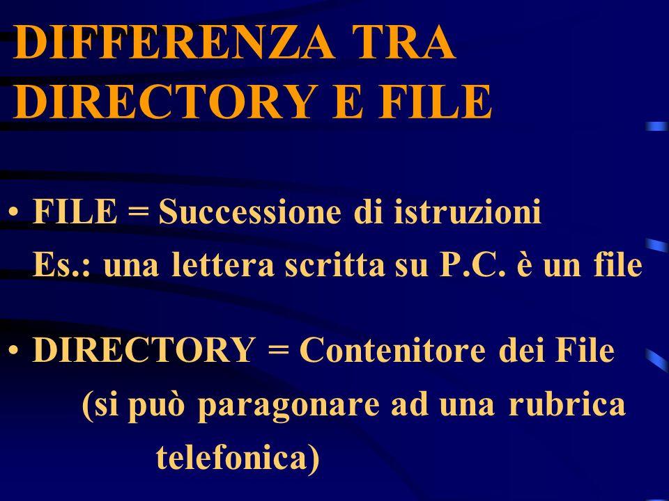 DIFFERENZA TRA DIRECTORY E FILE FILE = Successione di istruzioni Es.: una lettera scritta su P.C.