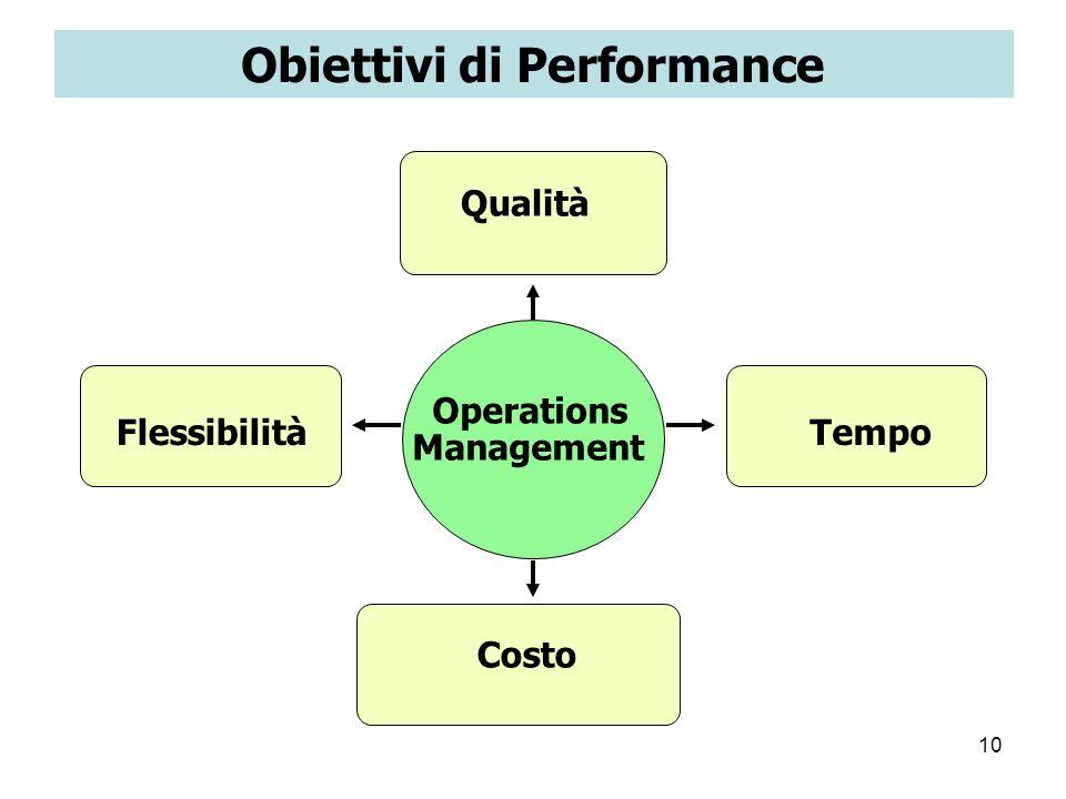 10 Obiettivi di Performance Operations Management Flessibilità Qualità Tempo Costo