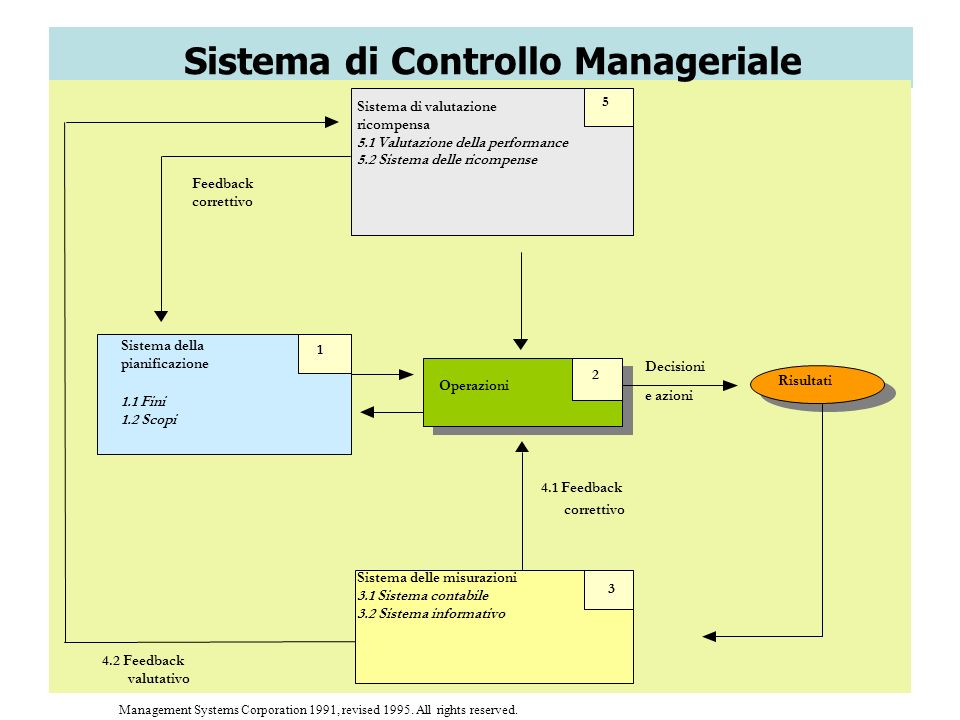 12 Management Systems Corporation 1991, revised 1995. All rights reserved. Risultati Operazioni 2 4.1 Feedback correttivo Sistema delle misurazioni 3.