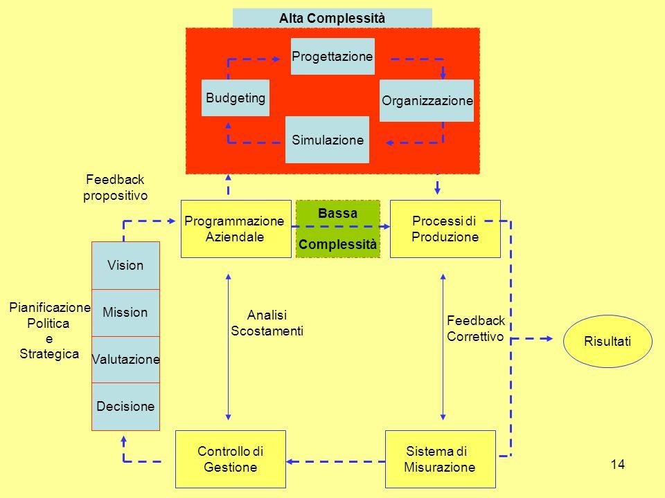 14 Alta Complessità Feedback Correttivo Analisi Scostamenti Feedback Modificativo Bassa Complessità Pianificazione Politica e Strategica Programmazion