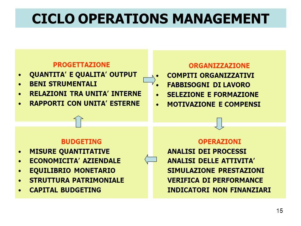 15 CICLO OPERATIONS MANAGEMENT ORGANIZZAZIONE COMPITI ORGANIZZATIVI FABBISOGNI DI LAVORO SELEZIONE E FORMAZIONE MOTIVAZIONE E COMPENSI BUDGETING MISUR