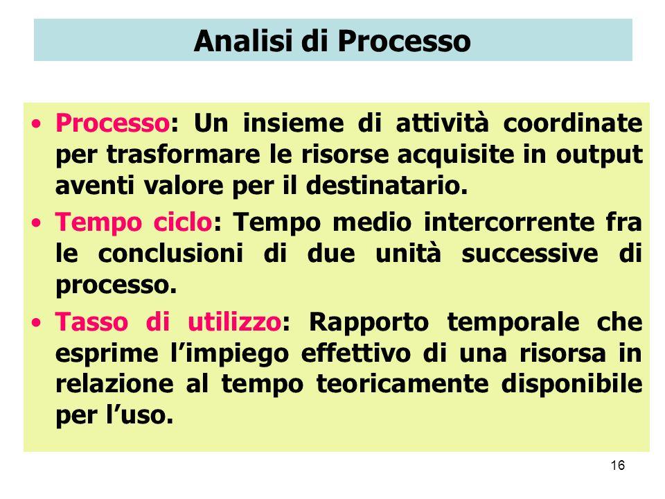 16 Analisi di Processo Processo: Un insieme di attività coordinate per trasformare le risorse acquisite in output aventi valore per il destinatario. T