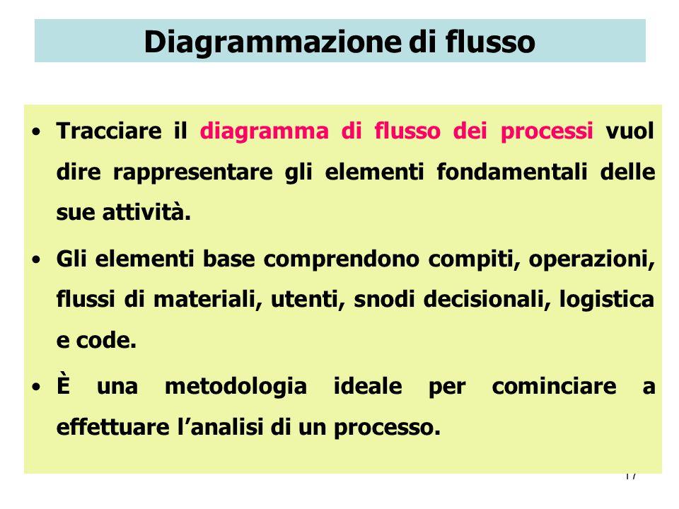 17 Diagrammazione di flusso Tracciare il diagramma di flusso dei processi vuol dire rappresentare gli elementi fondamentali delle sue attività. Gli el