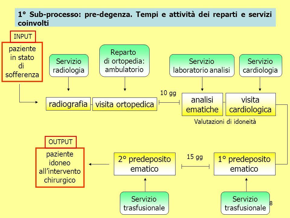 18 1° Sub-processo: pre-degenza. Tempi e attività dei reparti e servizi coinvolti Valutazioni di idoneità Reparto di ortopedia: ambulatorio Servizio r