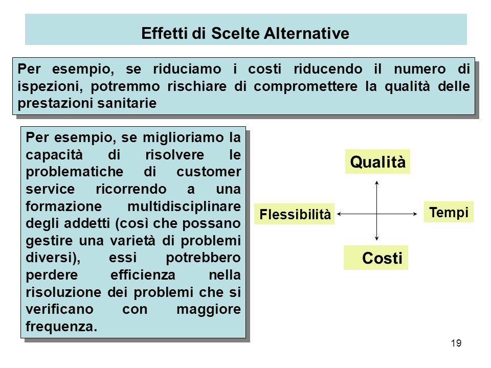 19 Effetti di Scelte Alternative Qualità Costi Tempi Flessibilità Per esempio, se miglioriamo la capacità di risolvere le problematiche di customer se