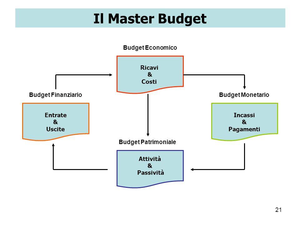 21 Il Master Budget Budget Economico Ricavi & Costi Budget Patrimoniale Attività & Passività Budget MonetarioBudget Finanziario Entrate & Uscite Incas