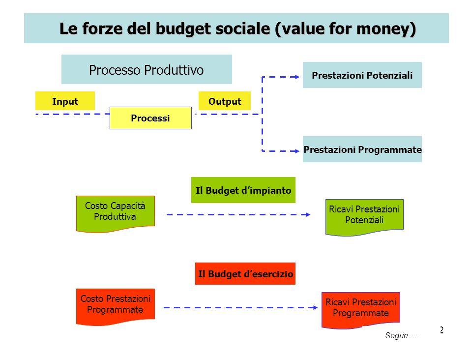 22 Processi InputOutput Prestazioni Potenziali Prestazioni Programmate Processo Produttivo Il Budget dimpianto Costo Capacità Produttiva Ricavi Presta