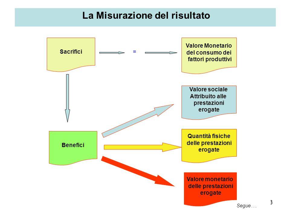 23 La Misurazione del risultato Valore Monetario del consumo dei fattori produttivi Segue…. Valore sociale Attribuito alle prestazioni erogate Quantit