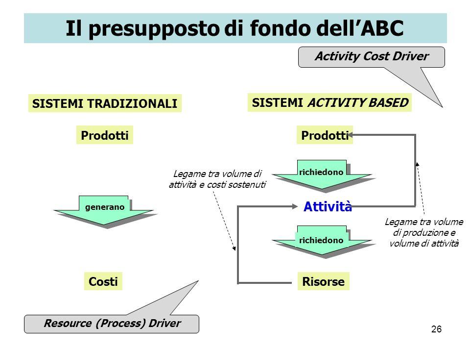 26 Activity Cost Driver Il presupposto di fondo dellABC SISTEMI TRADIZIONALI Prodotti Costi generano SISTEMI ACTIVITY BASED Prodotti Risorse Attività