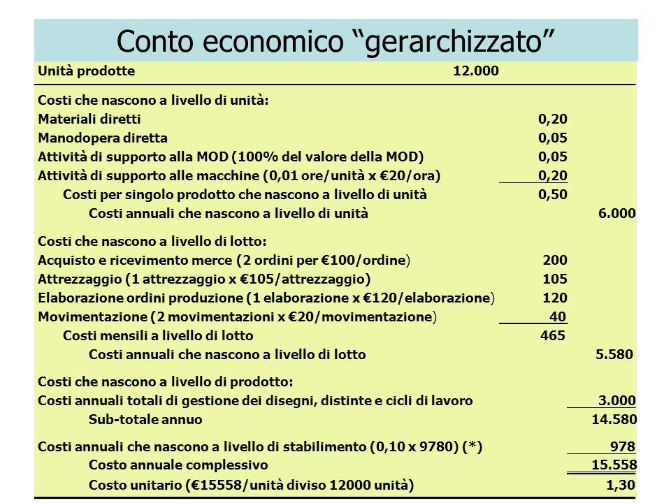 27 Conto economico gerarchizzato Unità prodotte12.000 Costi che nascono a livello di unità: Materiali diretti0,20 Manodopera diretta0,05 Attività di s