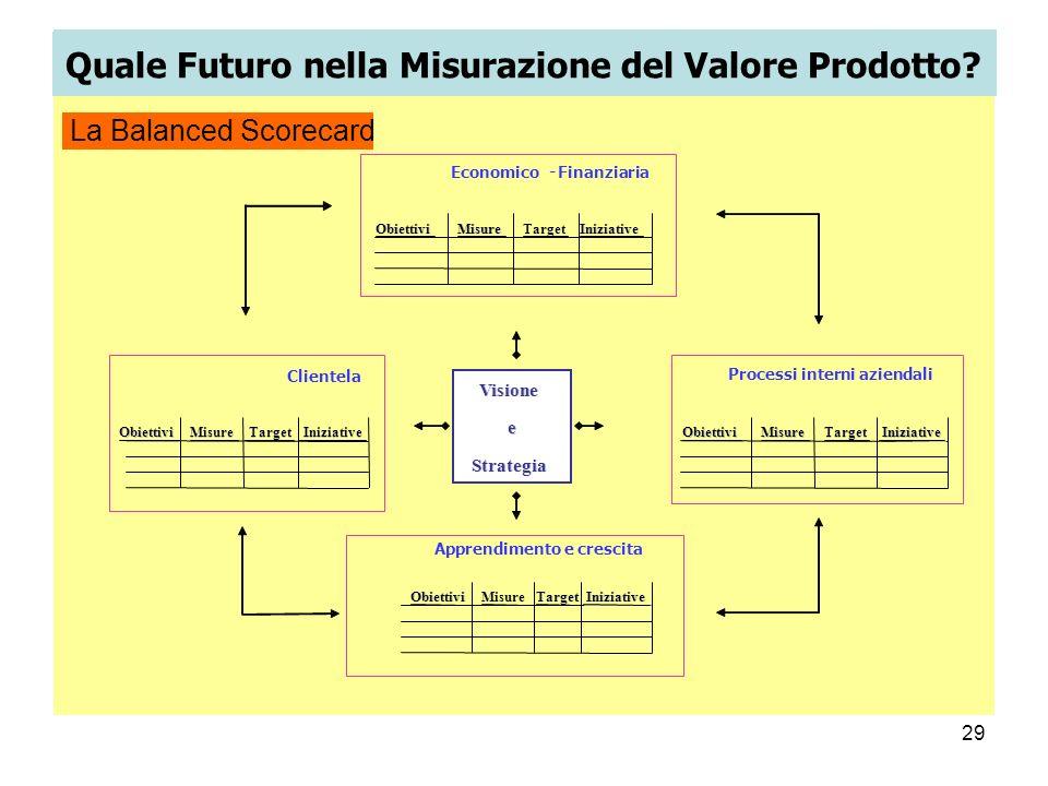 29 Visione e e Strategia Iniziative Apprendimento e crescita Obiettivi Misure Target Iniziative Economico-Finanziaria Iniziative Obiettivi Misure Targ