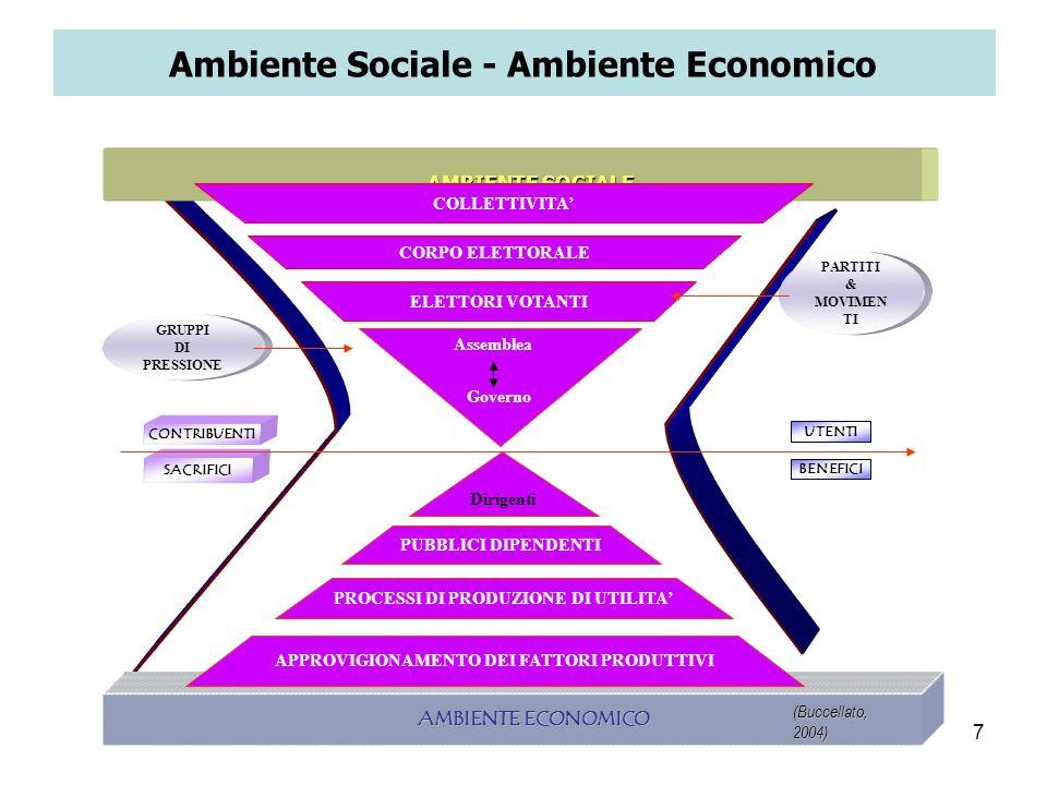 7 AMBIENTE ECONOMICO AMBIENTE ECONOMICO UTENTI BENEFICI GRUPPI DI PRESSIONE SACRIFICI CONTRIBUENTI AMBIENTE SOCIALE AMBIENTE SOCIALE PUBBLICI DIPENDEN
