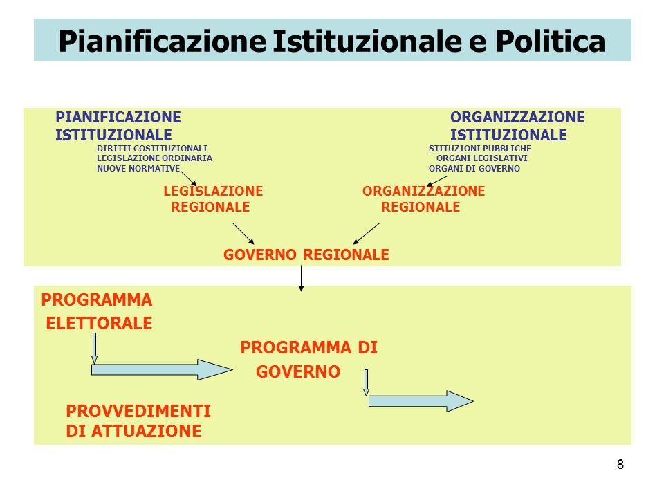 8 Pianificazione Istituzionale e Politica PIANIFICAZIONE ORGANIZZAZIONE ISTITUZIONALE DIRITTI COSTITUZIONALISTITUZIONI PUBBLICHE LEGISLAZIONE ORDINARI