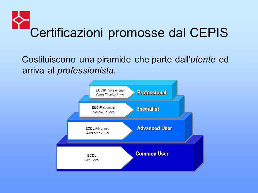 P P ECDL Core Level ECDL Core Level Common User ECDL Advanced Advanced Level ECDL Advanced Advanced Level Advanced User Certificazioni promosse dal CE