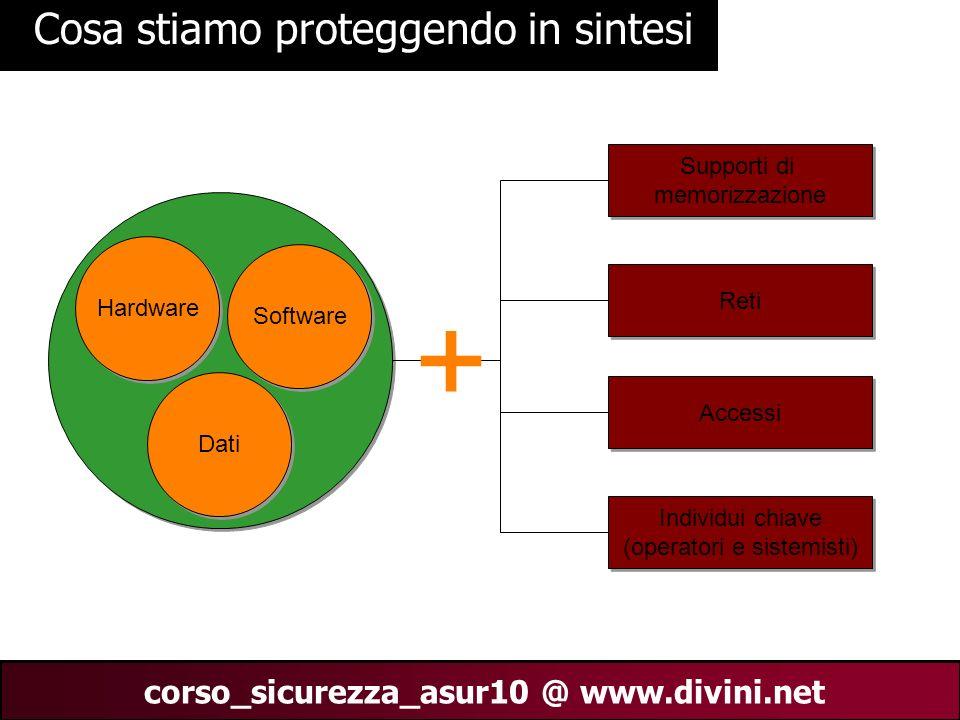 00 AN 10 corso_sicurezza_asur10 @ www.divini.net Cosa stiamo proteggendo in sintesi Hardware Software Dati Supporti di memorizzazione Supporti di memo