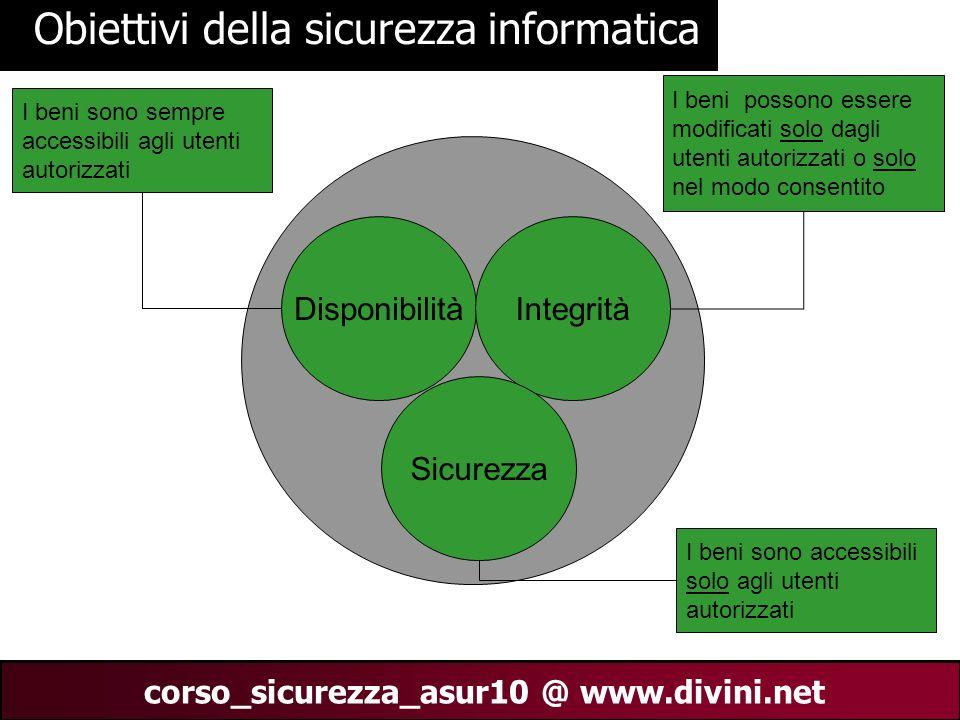 00 AN 11 corso_sicurezza_asur10 @ www.divini.net Obiettivi della sicurezza informatica DisponibilitàIntegrità Sicurezza I beni sono sempre accessibili