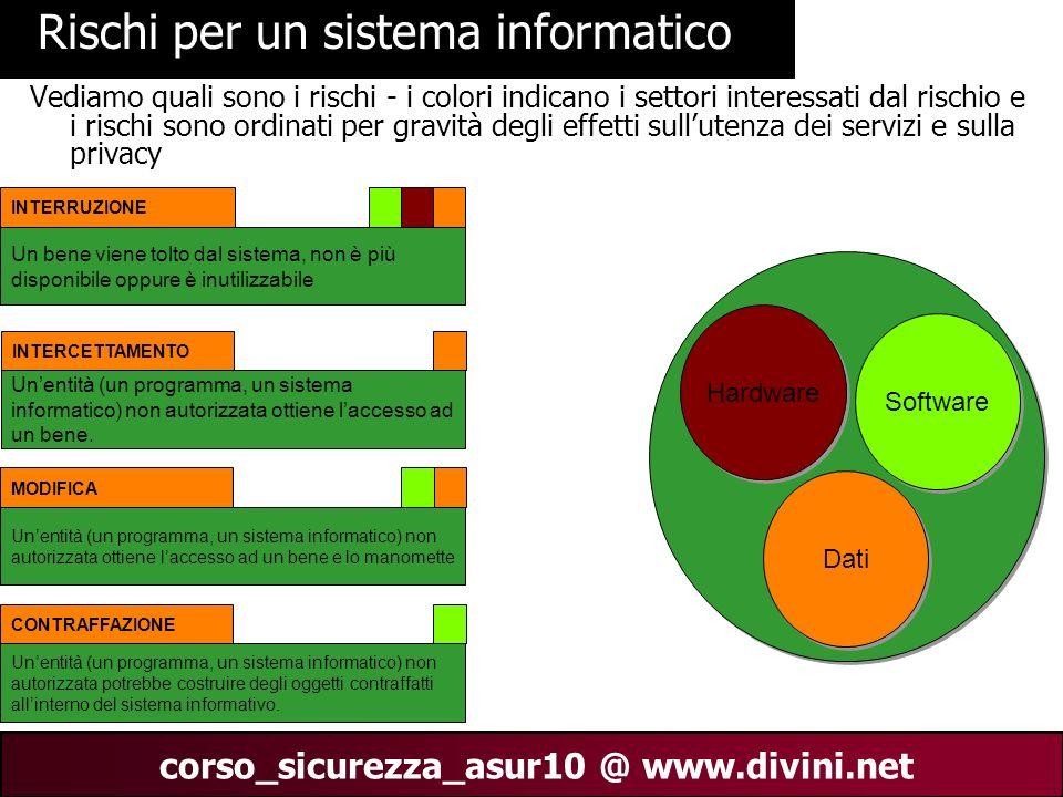 00 AN 13 corso_sicurezza_asur10 @ www.divini.net Rischi per un sistema informatico Vediamo quali sono i rischi - i colori indicano i settori interessa