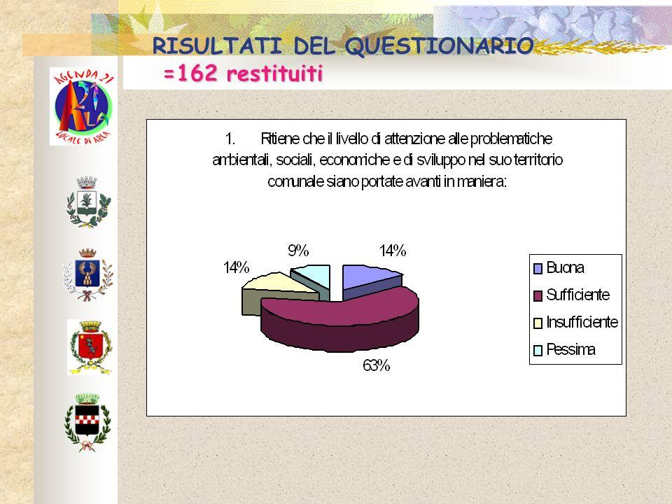 RISULTATI DEL QUESTIONARIO =162 restituiti