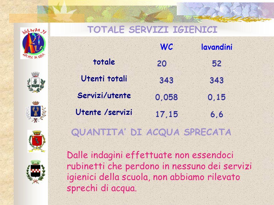 TOTALE SERVIZI IGIENICI WClavandini totale 2052 Utenti totali 343 Servizi/utente 0,0580,15 Utente /servizi 17,156,6 QUANTITA DI ACQUA SPRECATA Dalle i