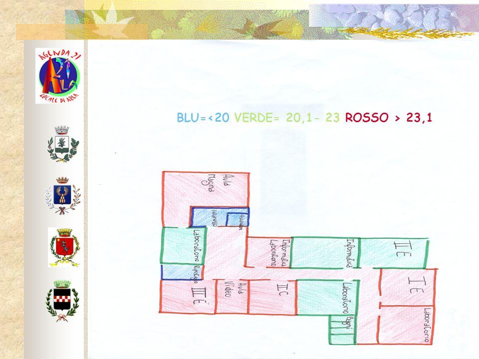 BLU= 23,1