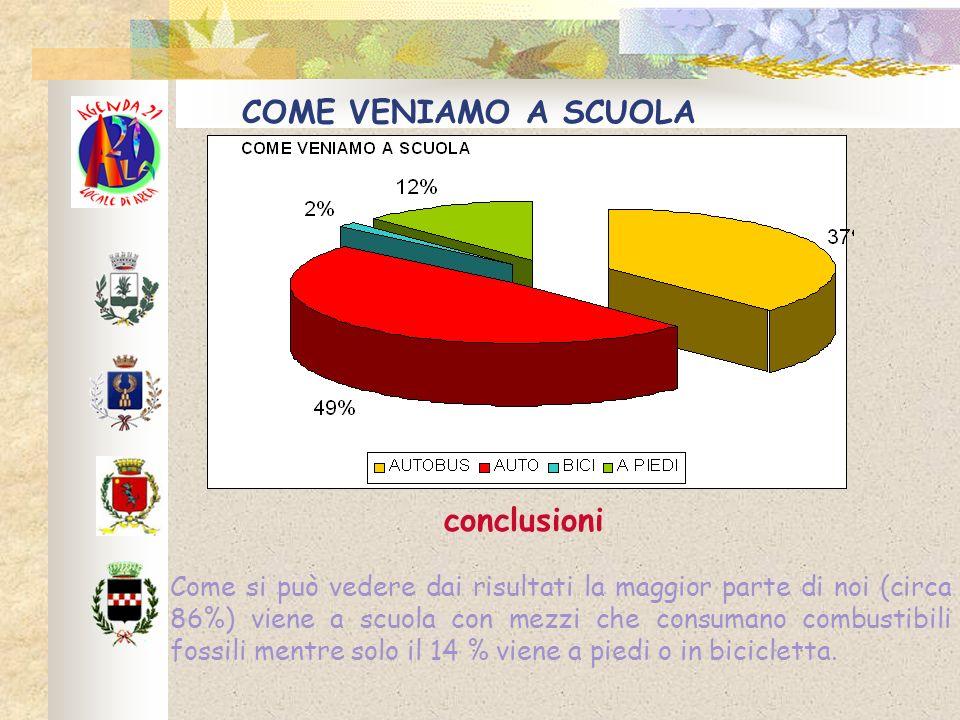 COME VENIAMO A SCUOLA Come si può vedere dai risultati la maggior parte di noi (circa 86%) viene a scuola con mezzi che consumano combustibili fossili mentre solo il 14 % viene a piedi o in bicicletta.