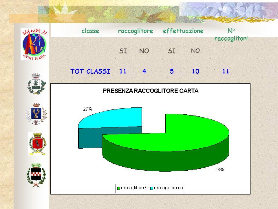 classeraccoglitoreeffettuazioneN° raccoglitori SINOSI NO TOT CLASSI11451011