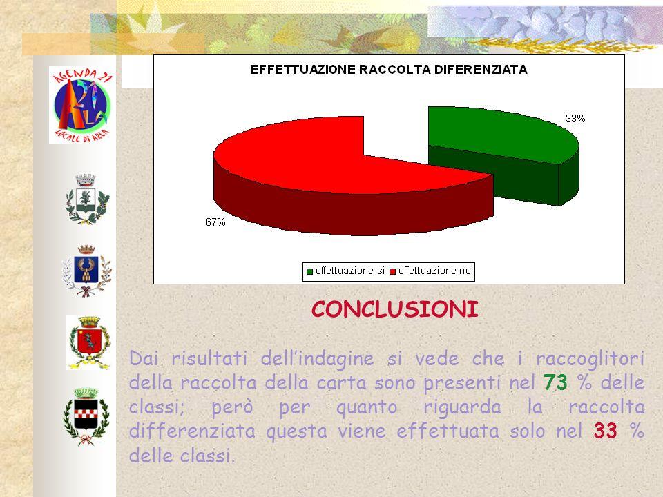 CONCLUSIONI Dai risultati dellindagine si vede che i raccoglitori della raccolta della carta sono presenti nel 73 % delle classi; però per quanto riguarda la raccolta differenziata questa viene effettuata solo nel 33 % delle classi.