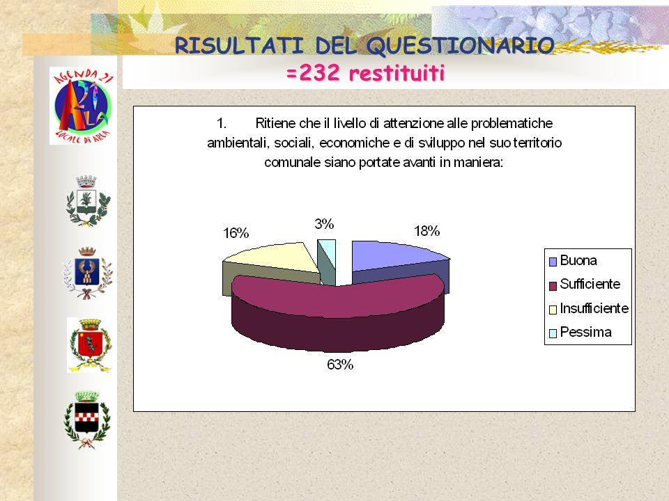 RISULTATI DEL QUESTIONARIO =232 restituiti