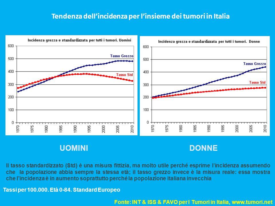 Tendenza dellincidenza per linsieme dei tumori in Italia Tassi per 100.000. Età 0-84. Standard Europeo Fonte: INT & ISS & FAVO per I Tumori in Italia,