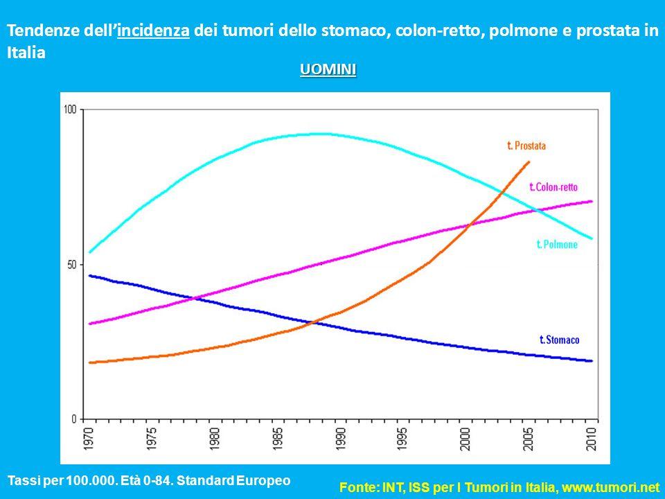 Tendenze dellincidenza dei tumori dello stomaco, colon-retto, polmone e prostata in Italia Fonte: INT, ISS per I Tumori in Italia, www.tumori.net Tass