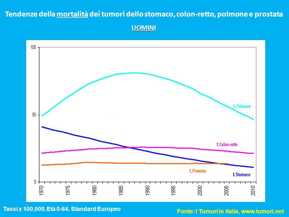 Tendenze della mortalità dei tumori dello stomaco, colon-retto, polmone e prostata Tassi x 100,000. Età 0-84. Standard Europeo Fonte: I Tumori in Ital